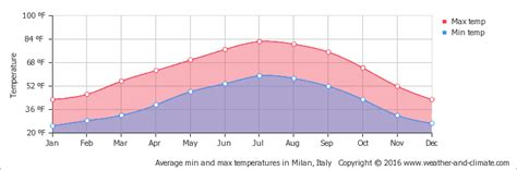celsius camini weather and climate camino italy average monthly min