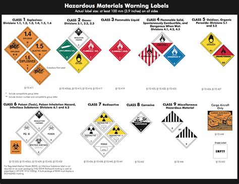 dot hazardous materials table hazmat