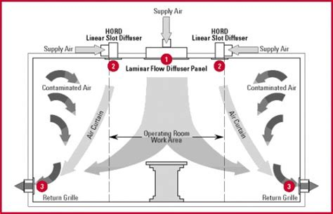 Operating Room Hvac Design by What You Should Look For In A Surgical Center And The 5