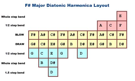 primefaces layout border none what are all the notes on a c harmonica bending charts
