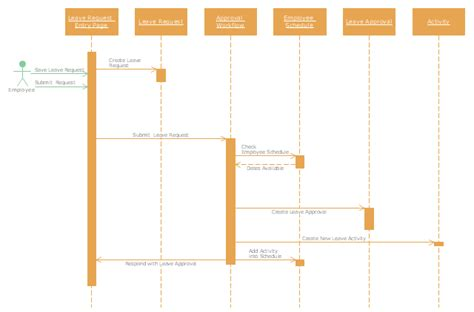 sequence of events flowchart sequence of events flowchart create a flowchart