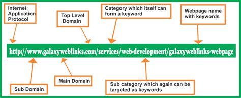 url optimization  practices galaxy weblinks