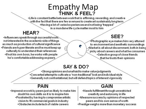the empathy map inside your market s mind gk csi night