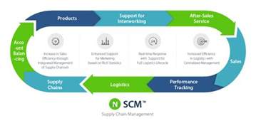 diversity of supply chain management in recent days