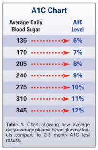 how to check iron levels at home effort to lower a1c levels with drugs increases rate