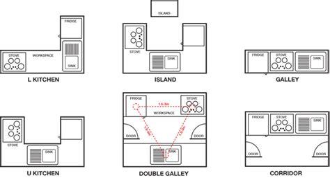 types of kitchen layout designs modern home design ideas