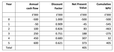 net present value npv tutor2u business