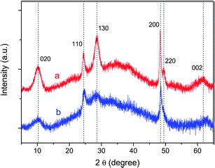xrd pattern of sodium titanate in situ studies of structural stability and proton