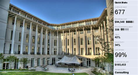 Emory Mba Career Report by Goizueta Business School Mba News Thailand