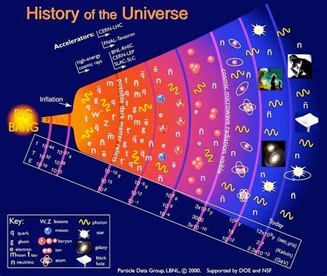 Vitesse De La Lumiere Et Expansion De L Univers