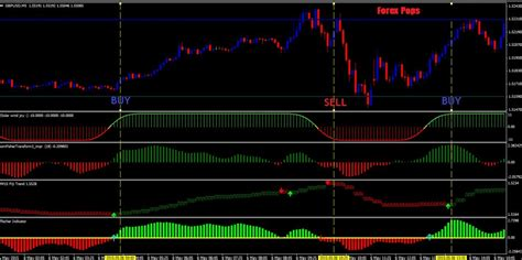 forex best forex scalping strategy indicator mt4 free forex pops