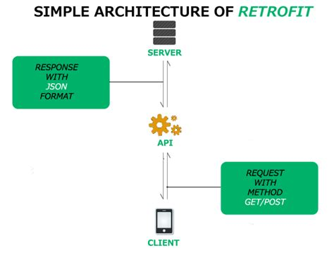 how to use retrofit in android android studio tutorial how to perform rest api using retrofit in android part 1