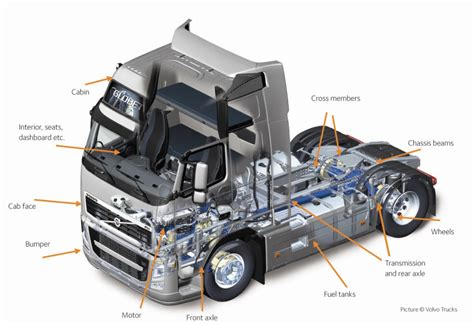 volvo trucks technology solutions for trucks automotive