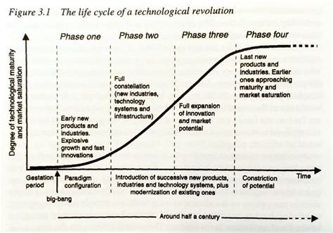 Is It Really An Information Revolution by To Get Big Start Really Small Tim Kastelle