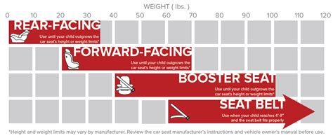 what is the weight requirement for a booster seat car booster seat height and weight requirements