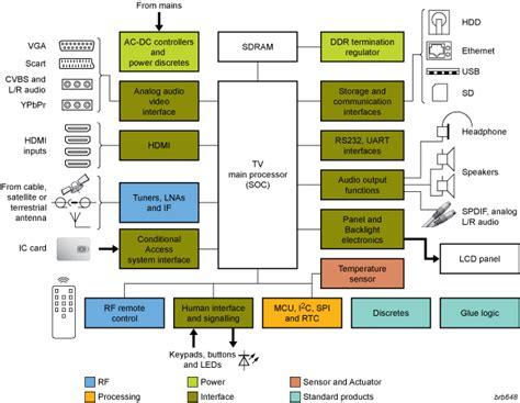 Set Top Box Block Diagram Explanation