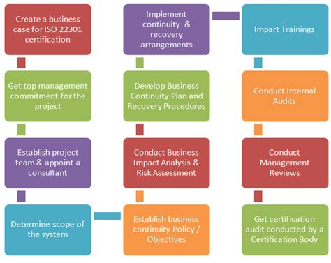 ISO 22301 - business continuity management system