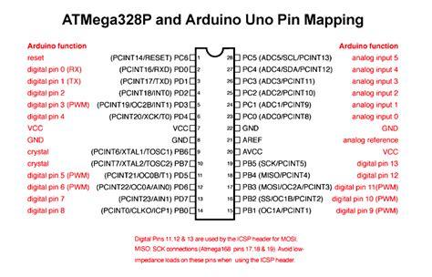 atmegap microcontroller pinout pin configuration