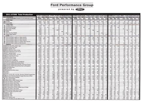 ford number gt500 production numbers svtperformance