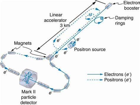 linear induction electron accelerators create matter from energy voer