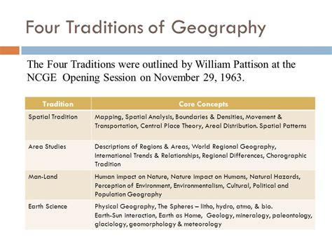 themes of geography perception unit 1 geography and its perspectives ppt download
