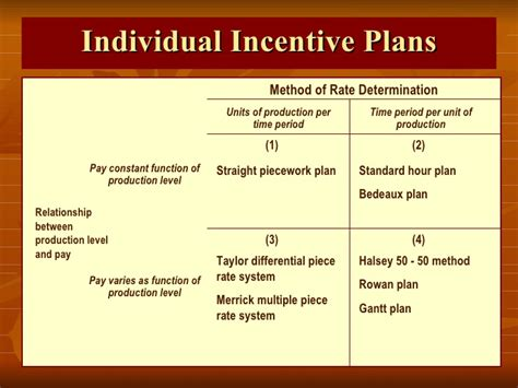 Incentives Plans Performance Based Bonus Plan Template