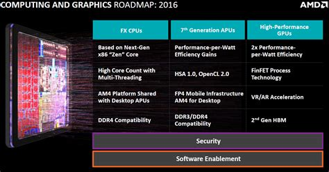 Amd Mba Leadership Development Program by Amd We Strong Roadmap For Gcn Architecture