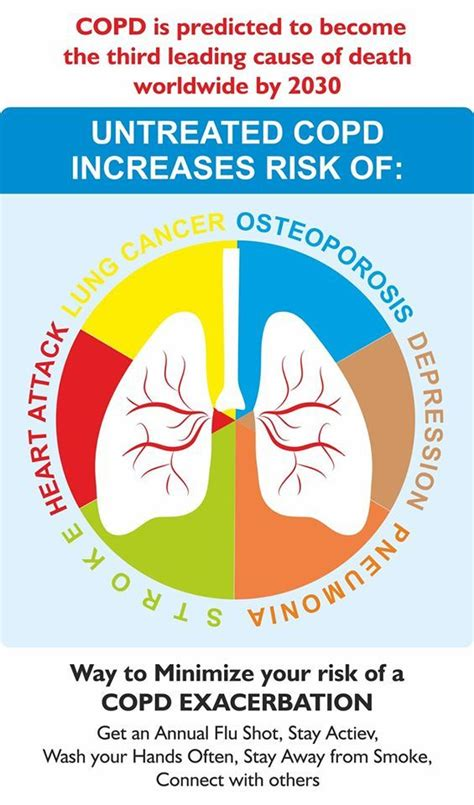 Detox Lungs Copd by Chronic Obstructive Pulmonary Disease Copd Awareness