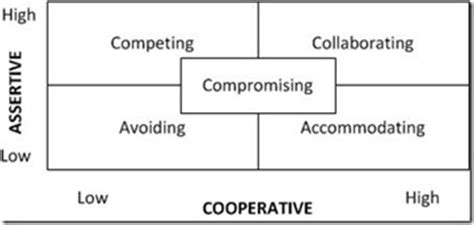 Pillow Method Interpersonal Communication by What Is Conflict Management Definition Styles