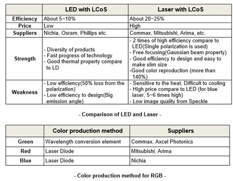 led vs laser diodes image gallery led vs diode laser