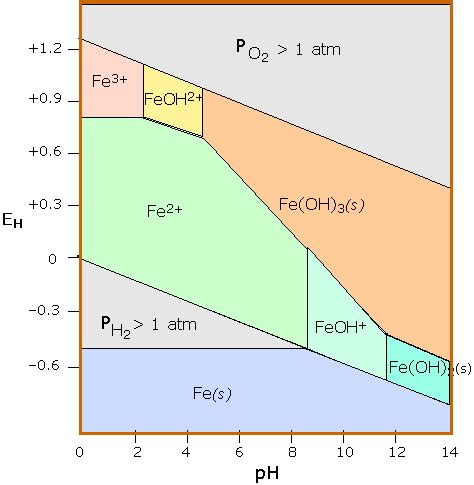 diagramme potentiel ph iode 24 4 the nernst equation chemwiki