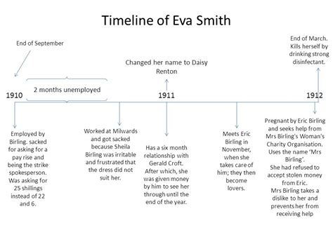 Smith Timeline by An Inspector Calls A Play By J B Priestley Ppt