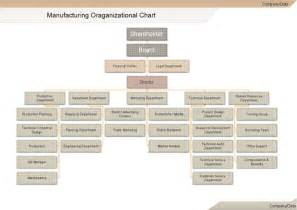 Company Organization Chart Template by Manufacturing Org Chart Template Hashdoc