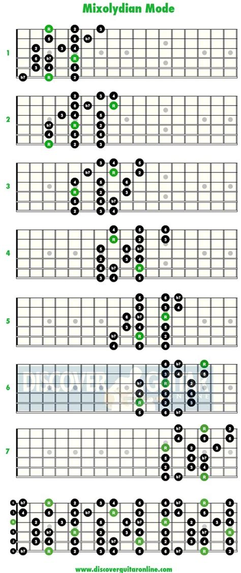 string pattern validation online mixolydian mode guitar online and learn to play guitar on