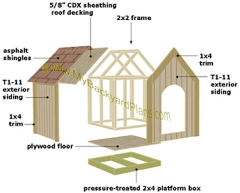 Free House Plans With Material List gable roof dog house plans