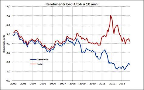 andamento spread banche cosa muove lo spread mercati repubblica it