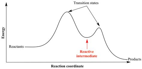 Reaction Diagram Intermediate And Transition States
