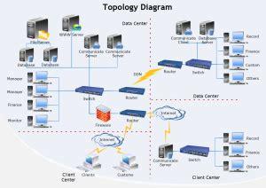 network infrastructure design template network diagram exles