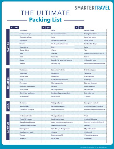 packing list brought to you by caroline see all packing list posts the ultimate packing list smartertravel