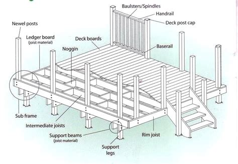 freestanding deck plans salmaun me diagram to build a deck image collections how to guide