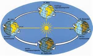 beleuchtung und jahreszeiten auf der erde erdrotation und erdrevolution c 233 line s website