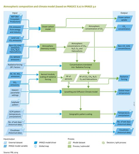 flowchart model flowchart model create a flowchart