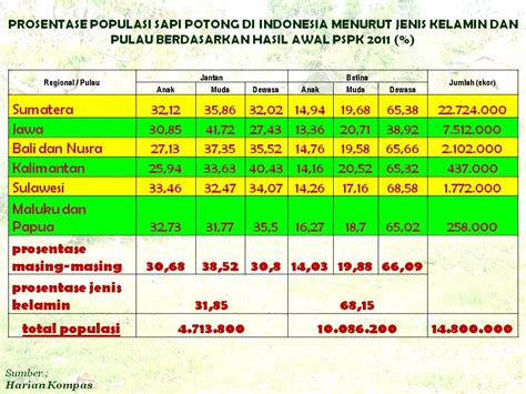 Menjadi Tuan Di Negeri Sendiri Pergulatan Kerakyatan Kemartabatan za dunia mengapa harga daging di indonesia termahal didunia gt gt gt benarkah harga daging