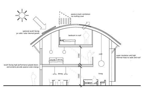 Eco House Feasibility Study Plans For Eco Houses