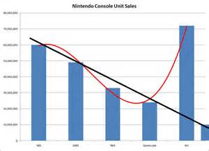 nintendo nes console for sale the nintendo switch makes sense for developers and