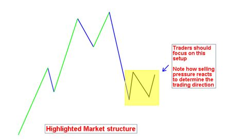 icici bank price icici bank a trading setup to for swing trading