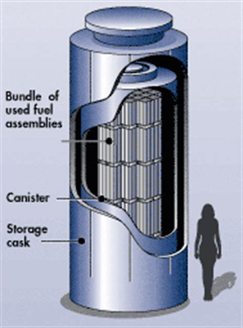Typical Garage Size Nrc Typical Dry Cask Storage System