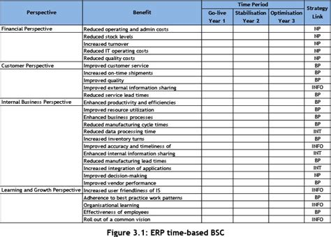 erp evaluation template the organisational performance impact of erp systems on