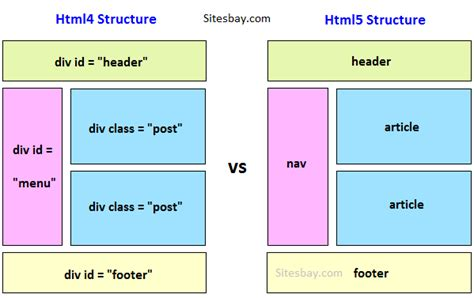 difference between div and section difference between html and html5 html5