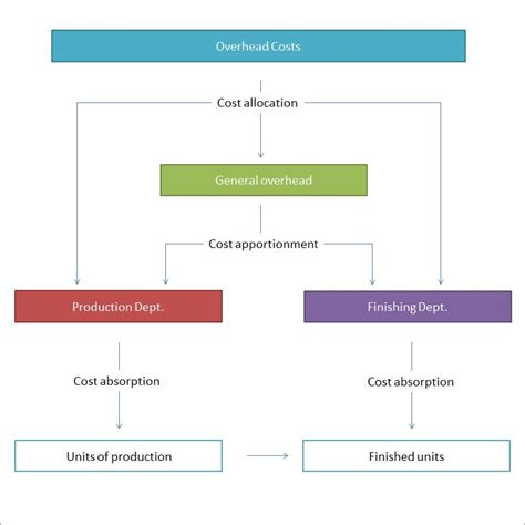 allocation diagram cost allocation system for overhead entry bookkeeping